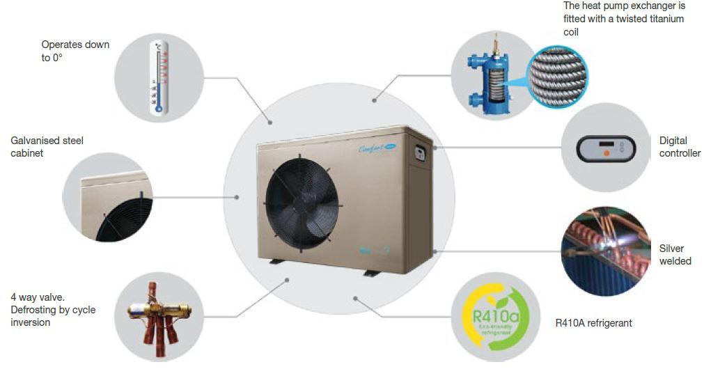 Comfortline Inverter Heat Pumps Specifications