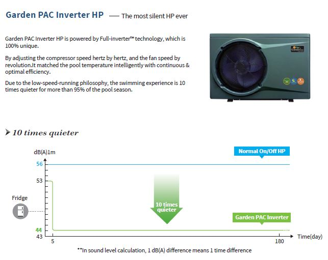 Invertech pool heat pumps sound level