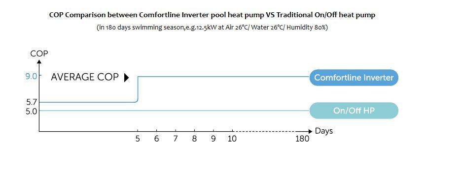 Comfortline Inverter Heat Pump