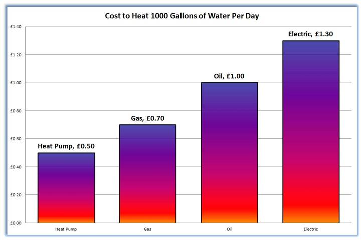 Savings from using a swimming pool heat pump - Heated swimming pool running costs ...