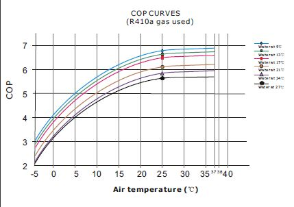 This Factor Of Efficiency Is Called The Cop Coefficient Performance And You Can View A Graph How Unit Varies With Air Temperature On