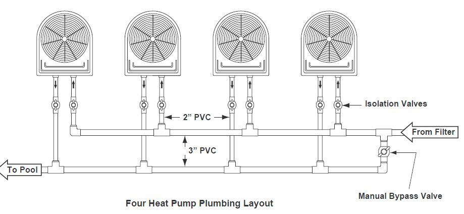 Four pool heat pump configuration