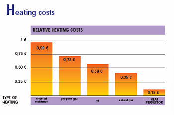 Low running costs