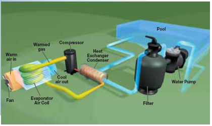 How they work heatpumps4pools Swimming pool water flow diagram