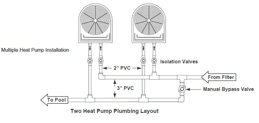 Installation of Swimming Pool Heat Pumps on air conditioning heat pump diagram, furnace wiring diagram, heat pump thermostat diagram, compressor wiring diagram, air conditioner wiring diagram, thermostat wiring diagram, heater wiring diagram, air-handler wiring diagram, heat pump troubleshooting, heat pump relay diagram, heat pump process diagram, ac wiring diagram, heat pump electrical wiring, heat pump engine, heat pump systems, electricity wiring diagram, heat pump installation, heat pumps product, heat pump components diagram,