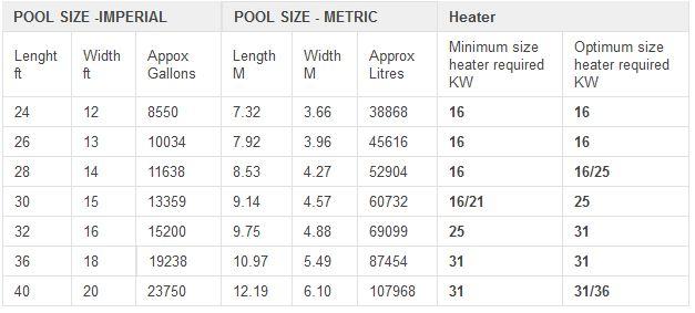 Sold Waterco Electroheat 80 23kw Swimming Pool Heat Pump