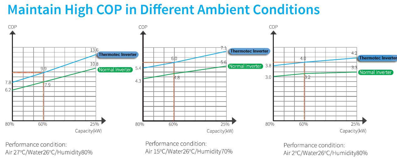 Themotec Inverter Heat Pumps COP Ratings