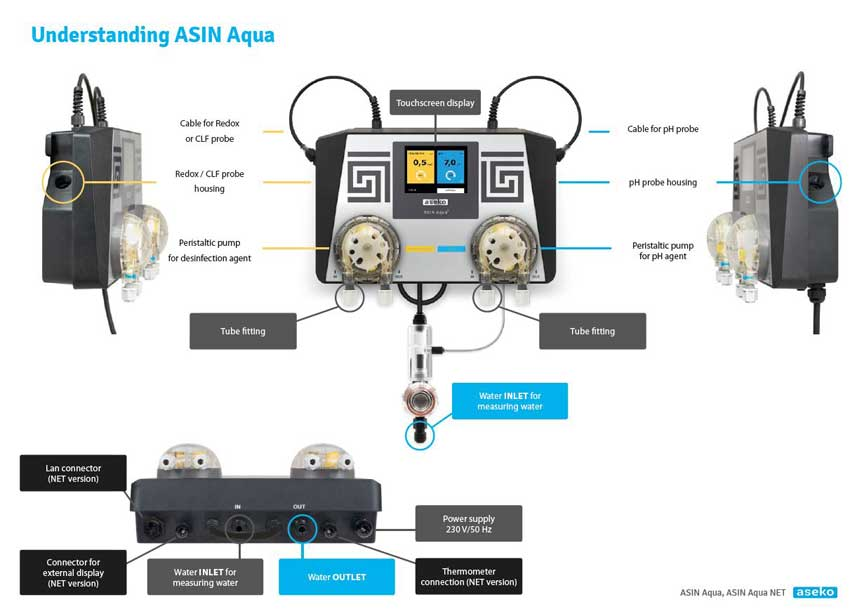 ASIN Aqua Chlorine & PH Automated Dosing System
