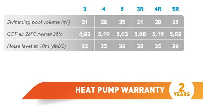 Pico Reversible Heat Pump 4kw COP's